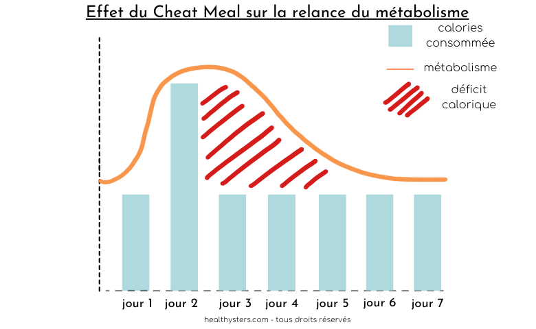 cheat meal: relance métabolisme